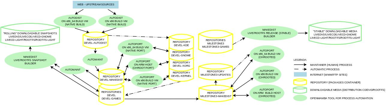 diagramma-openmamba